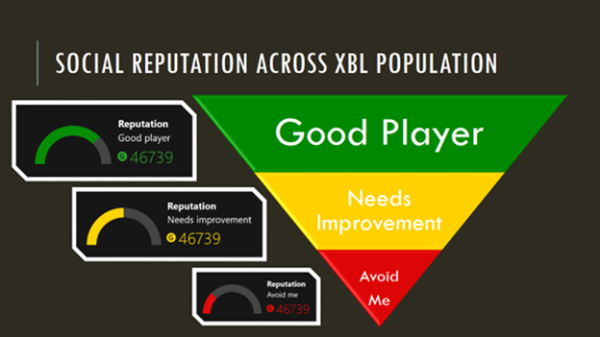 The Xbox One's reputation system has given these people a very optimistically small piece of the pyramid.