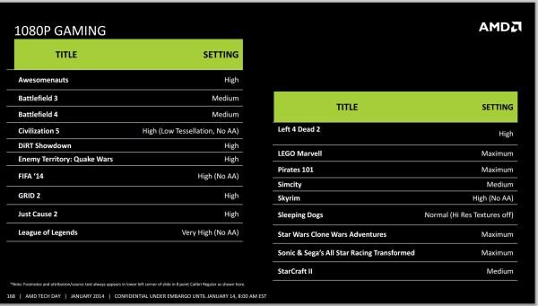 AMD Kaveri designed for 1080p Gaming