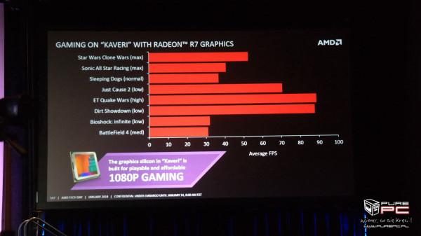AMD Kaveri gaming performance on integrated graphics