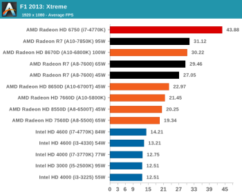 F1 2013 avg fps anandtech