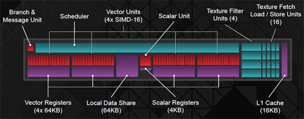 AMD's Compute Core layout for Hawaii, with four sets of 64 shader cores in each one.