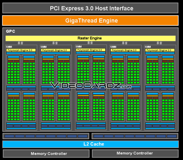 Nvidia Maxwell architecture layout