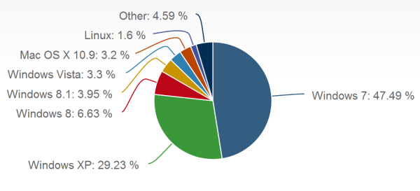 Total market share for operating systems as of February 2014