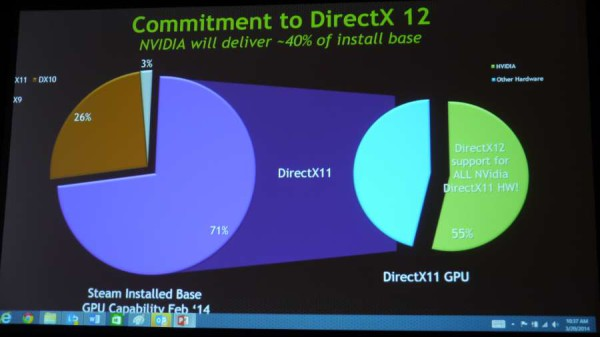 DX12 and nvidia