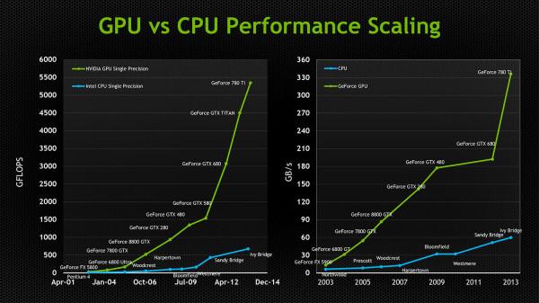 Nvidia GPU CPU perf scaling