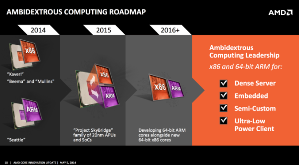 AMD x86 ARM roadmap