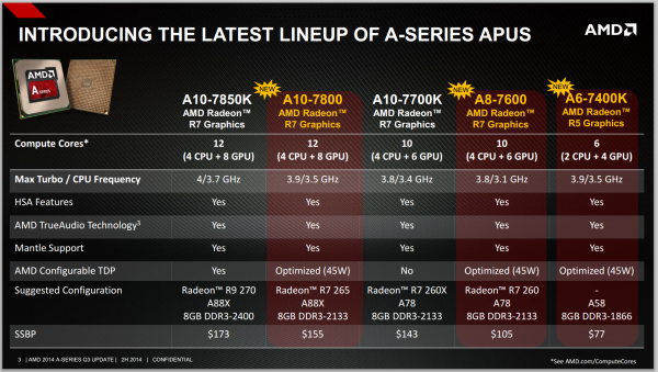 AMD Kaveri family lineup 2014