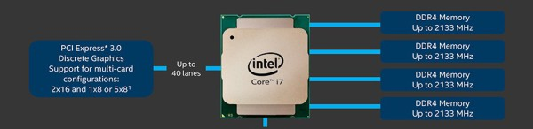 Haswell-E X99 PCI-E changes