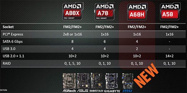 CES 2015: AMD announces new APU, Chipset, for socket FM2+ > NAG