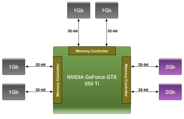 Nvidia Geforce GTX 550Ti Memory
