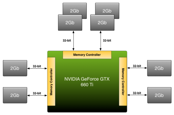 Nvidia Geforce GTX 660Ti Memory