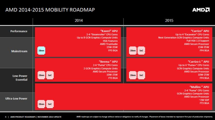AMD-Carrizo-APU-Roadmap
