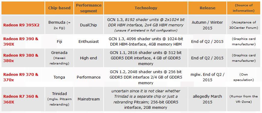 rumored Radeon R-300 series