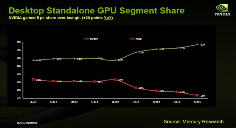 nvidia-amd-market-share