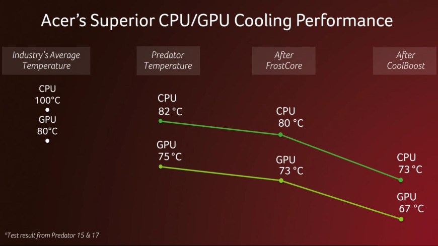acer-cooling-performance
