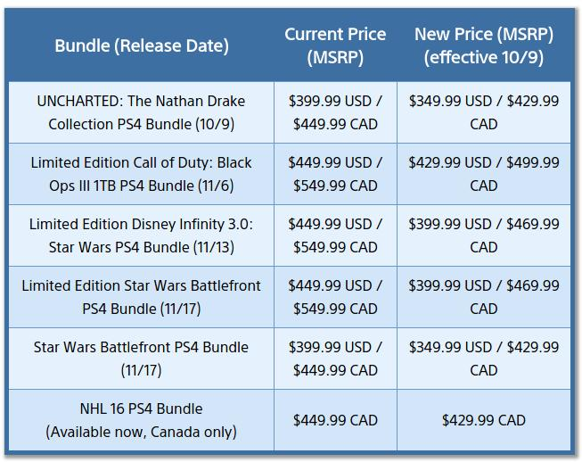 Sony-ps4-2015-holiday-bundles