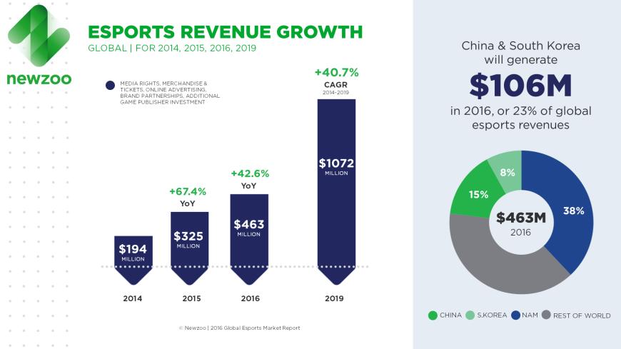 Newzoo_Esports_Report_2016_Revenue_Growth_V4