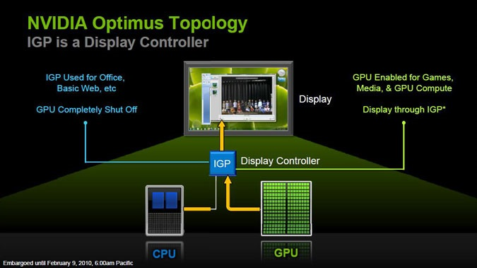 NVIDIA's Optimus technology makes reviewing some notebooks