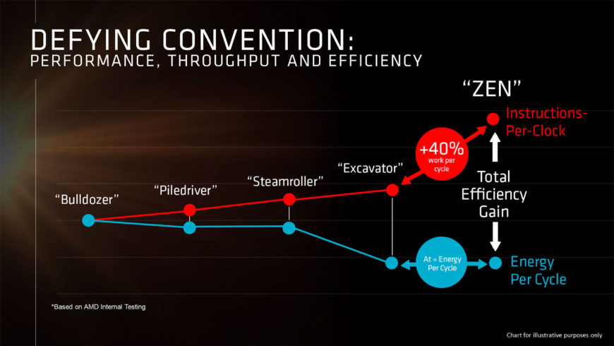 AMD Zen efficiency improvements