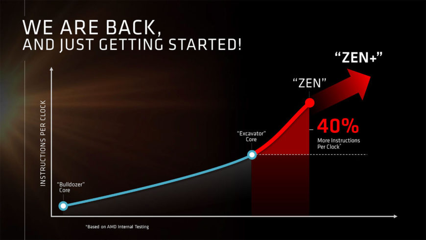 AMD Zen future look