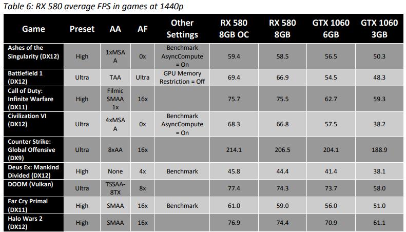 Leaked Radeon RX Vega 56 results put it faster than NVIDIA's