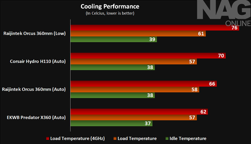 Raijintek Orcus 360 AIO liquid CPU cooler review > NAG