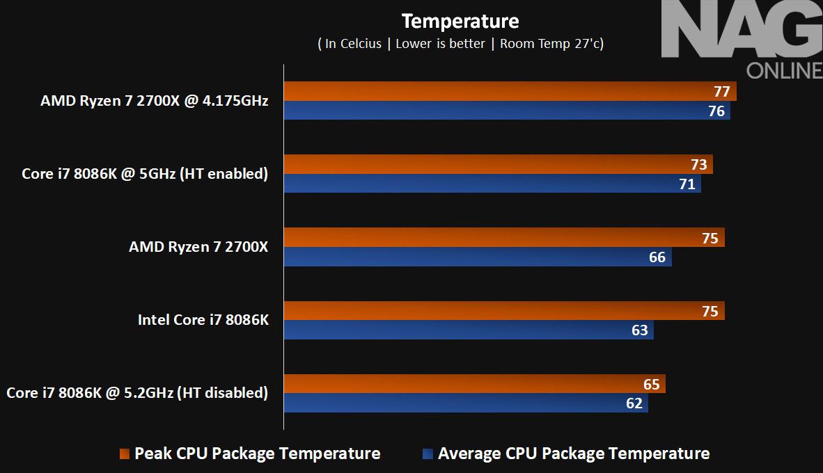 Intel Core I7 8086k Review Nag