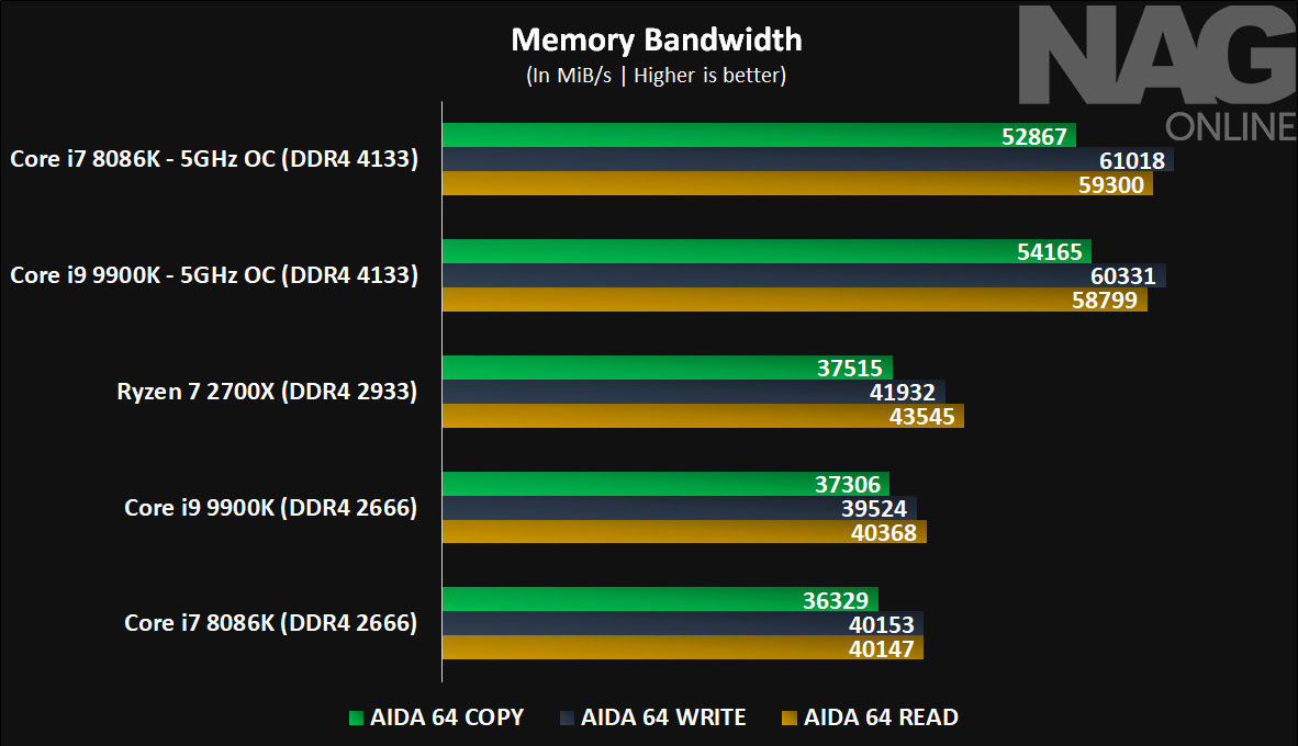 Intel Core i9 9900K review > NAG