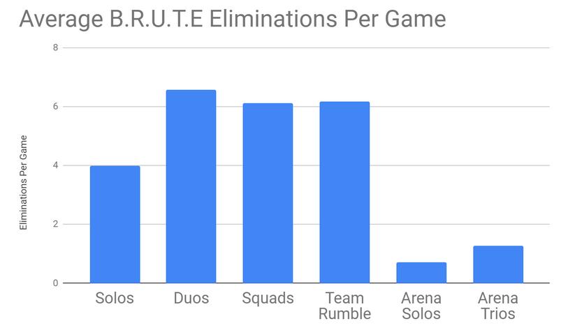 Fortnite BRUTE Eliminations