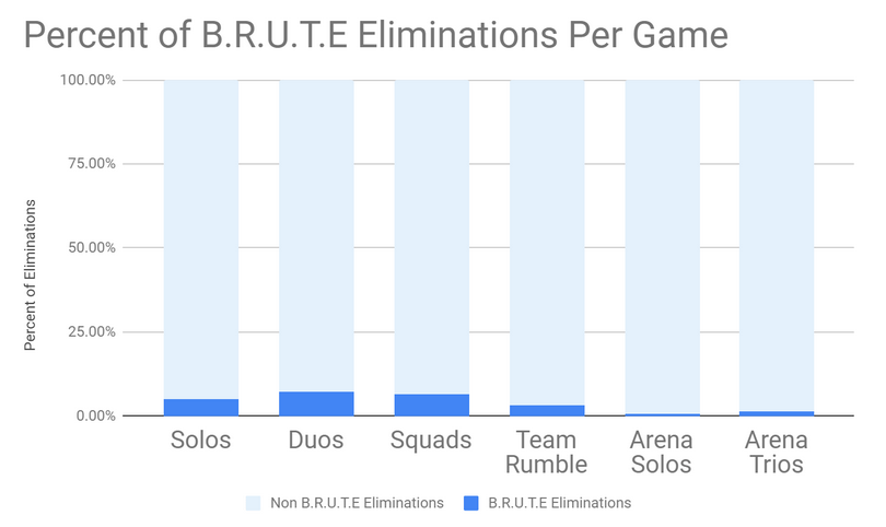 Fortnite BRUTE Elimination Percentage